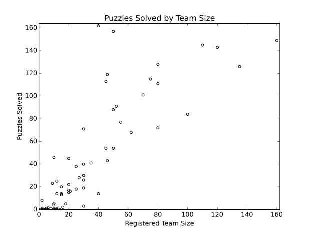 puzzles solved by team size